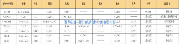 鋁板/鋁合金板元素結構表